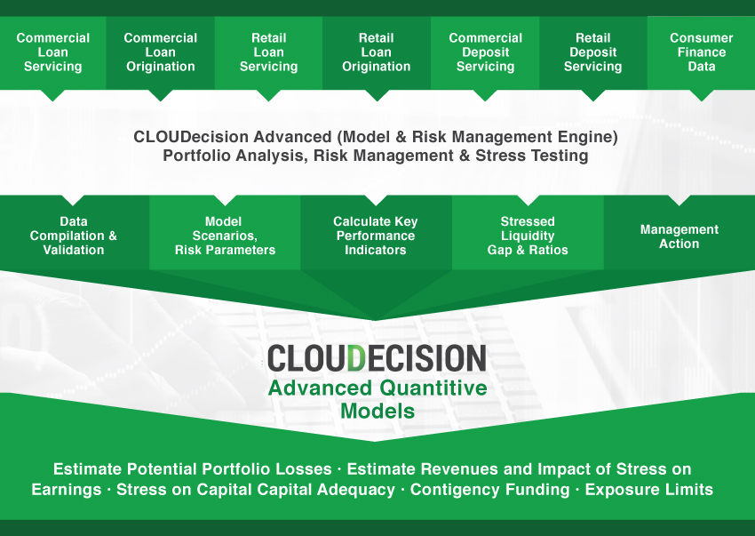 cloudecision advanced