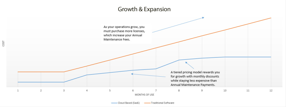 Growth and Expansion Graph