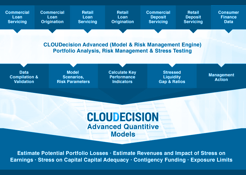 Cloudecision_Chart2